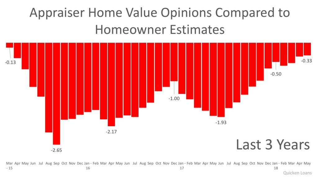 Homeowner Perception and Appraisal Value Gap Narrows